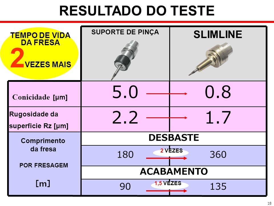 2VEZES MAIS 1.7 2.2 0.8 5.0 RESULTADO DO TESTE Conicidade [μm]